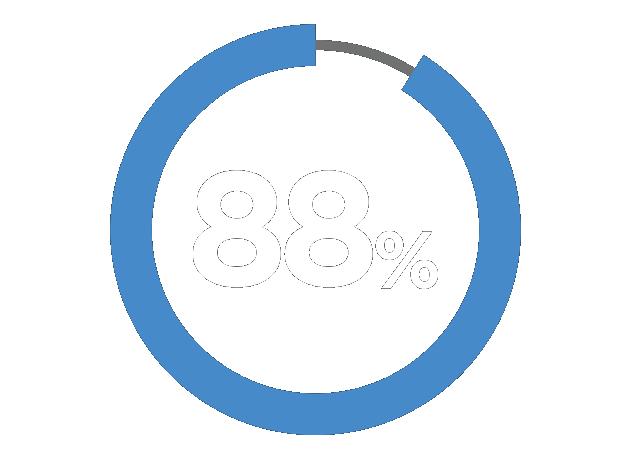 88% Percentage